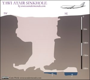 Cross section of Tawi Atair sinkhole, Oman