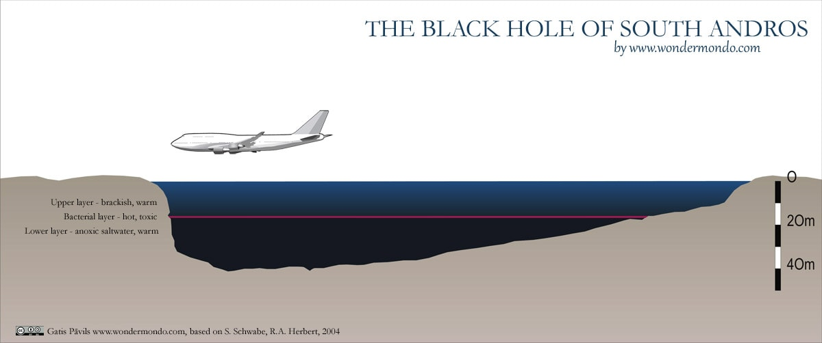 Cross section of South Andros Black Hole in south - north direction, compared with Boeing 747-400
