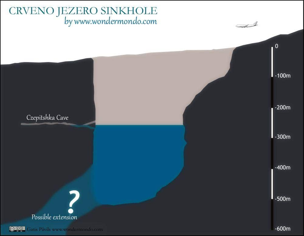 Cross-section of Crveno Jezero sinkhole, compared with Boeing 747-400