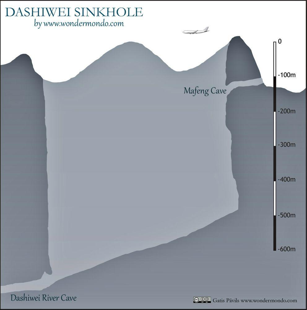 Dashiwei tiankeng, cross section, compared with Boeing 747-400