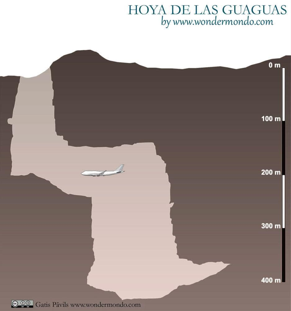 Cross section of Hoya de las Guaguas sinkhole in Mexico, compared with Boeing 747-400
