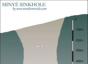 Crossection of Minyé sinkhole, compared with Boeing 747-400, Papua New Guinea