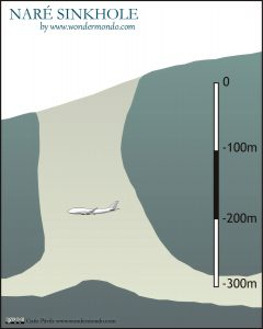 Cross section of Naré sinkhole (Papua New Guinea, compared with Boeing 747-400