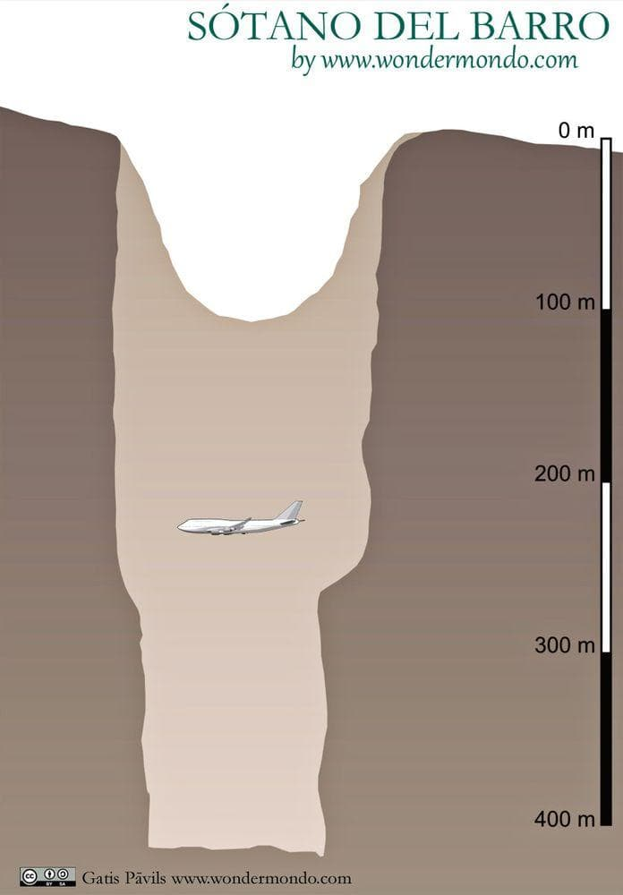 Sotano del Barro in Mexico, cross section in north-south direction, compared with Boeing 747-400